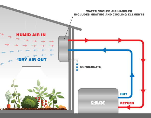 Water Cooled Dehumidification